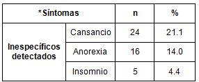 salud_paciente_geriatrico/sintomas_inespecificos