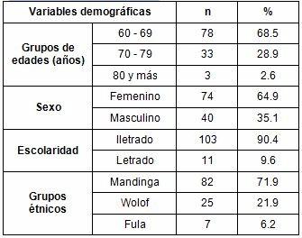 salud_paciente_geriatrico/variables_demograficas