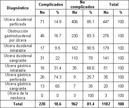 ulcera_peptica_gastroduodenal/diagnostico_operatorio_complicados