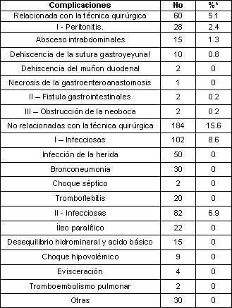 ulcera_peptica_gastroduodenal/distribucion_complicaciones_postoperatorias