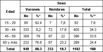 ulcera_peptica_gastroduodenal/distribucion_edad_sexo