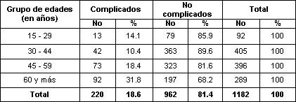 ulcera_peptica_gastroduodenal/distribucion_edades_complicados