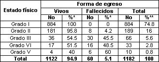 ulcera_peptica_gastroduodenal/distribucion_estado_egreso
