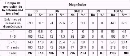ulcera_peptica_gastroduodenal/distribucion_evolucion_diagnostico