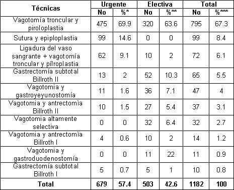 ulcera_peptica_gastroduodenal/distribucion_tecnica_tipo