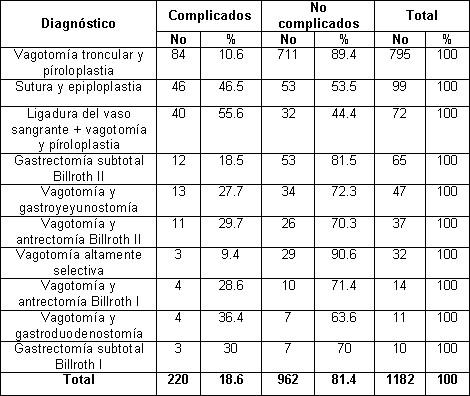 ulcera_peptica_gastroduodenal/tecnica_quirurgica_complicaciones