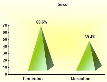 alcoholismo_sexualidad_estudiantes/femenino_masculino