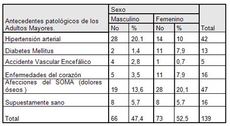 ejercicio_fisico_geriatria/antecedentes_patologicos_adultos