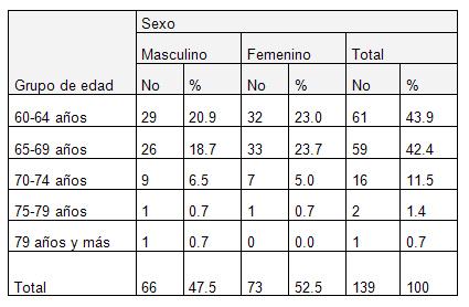 ejercicio_fisico_geriatria/grupo_edad_sexo