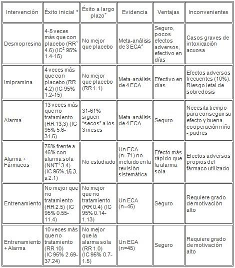 enuresis_tratamiento_terapia/tipo_intervencion_solucion