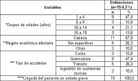 morbimortalidad_accidentes_pediatria/defunciones_edad_estado