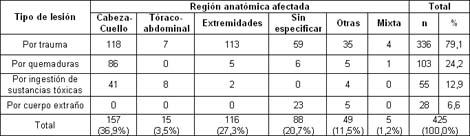 morbimortalidad_accidentes_pediatria/segun_region_tipo