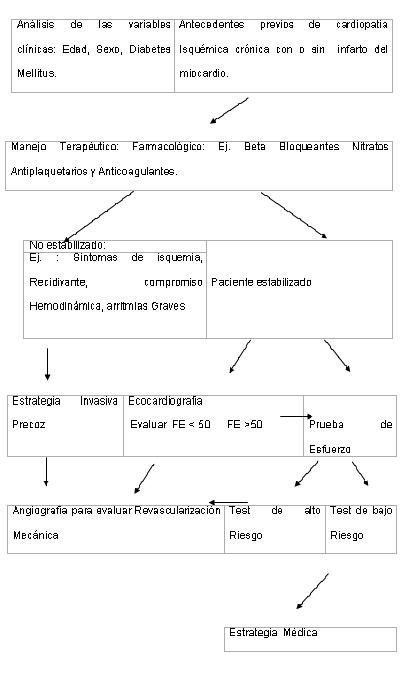 sindrome_coronario_agudo/algoritmo_estratificacion_pronostica