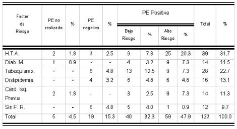 sindrome_coronario_agudo/distribucion_factores_riesgo