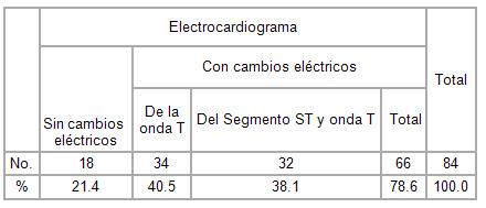 sindrome_coronario_agudo/distribucion_segun_ecg