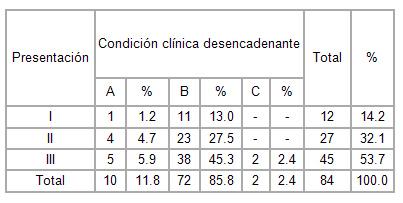 sindrome_coronario_agudo/distribucion_severidad_clinica