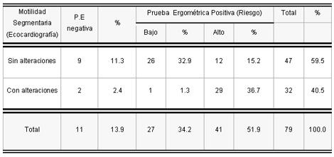 sindrome_coronario_agudo/eco_segun_ergometria