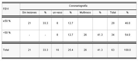 sindrome_coronario_agudo/fe_segun_coronariografia