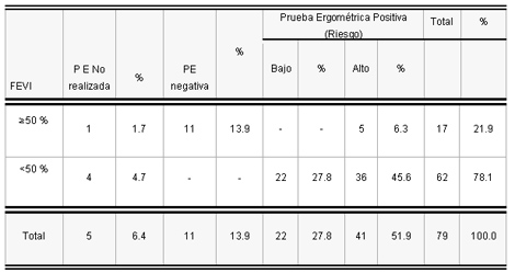 sindrome_coronario_agudo/fe_segun_ergometria