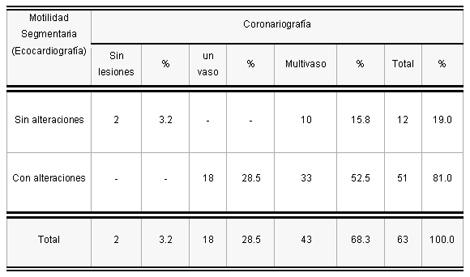 sindrome_coronario_agudo/motilidad_segun_coronariografia