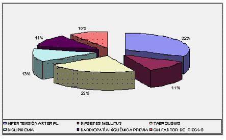 sindrome_coronario_agudo/pacientes_segun_factoresriesgo