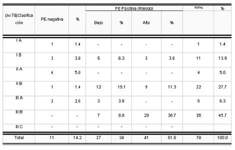sindrome_coronario_agudo/severidad_segun_ergometria