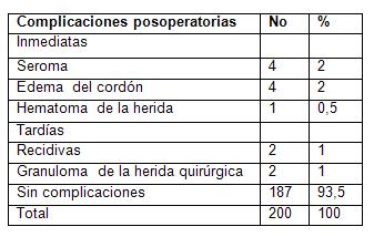 cirugia_hernias_inguinales/distribucion_segun_complicaciones