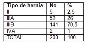 cirugia_hernias_inguinales/distribucion_segun_nyhus