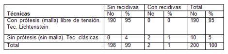 cirugia_hernias_inguinales/distribucion_segun_tecnicas
