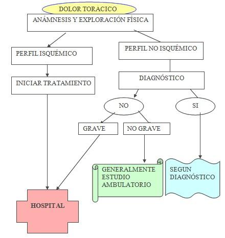 dolor_toracico_agudo/manejo_tratamiento_extrahospitalario