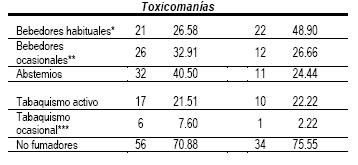 estilo_estilos_vida/grafico_de_toxicomanias