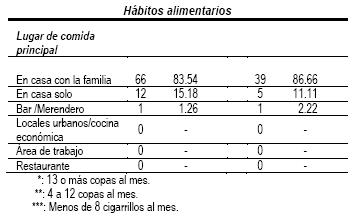 estilo_estilos_vida/grafico_habitos_alimenticios