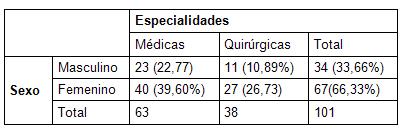 estres_stress_medicos/distribucion_sexo_especialidad