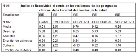 estres_stress_medicos/indice_reactividad_estress