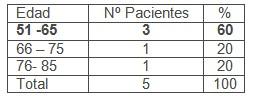 ileostomia_transcecal_volvulo/cirugia_edad_pacientes