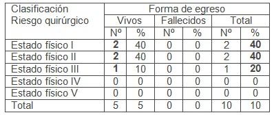 ileostomia_transcecal_volvulo/cirugia_riesgo_quirurgico