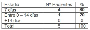 ileostomia_transcecal_volvulo/estadia_estancia_media