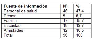 infecciones_transmision_sexual/fuente_de_informacion