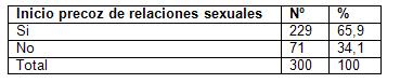 infecciones_transmision_sexual/inicio_precoz_sexo