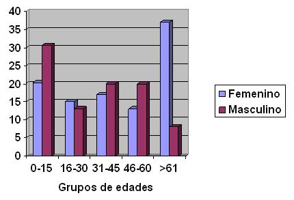 riesgo_diabetes_mellitus/grupos_edad_sexo