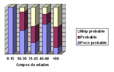 riesgo_diabetes_mellitus/grupos_edad_susceptibilidad