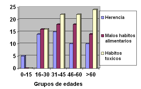 riesgo_diabetes_mellitus/grupos_edades_factores