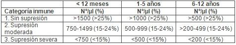 transmision_vertical_HIV/categorias_inmunes_inmunologicas