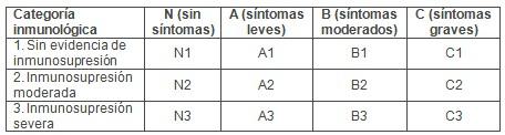 transmision_vertical_HIV/sensibilidad_metodos_diagnosticos