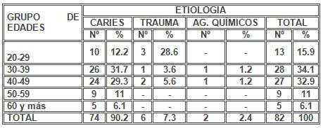 absceso_alveolar_dentoalveolar/agudo_etiologia_causas