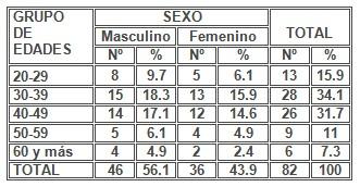 absceso_alveolar_dentoalveolar/agudo_sexo_edad