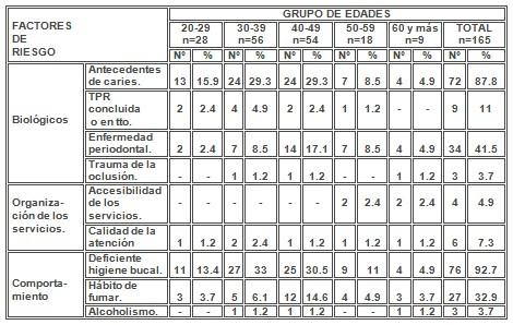 absceso_alveolar_dentoalveolar/factores_riesgo_predisposicion