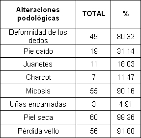 pie_diabetico_anciano/alteraciones_patologicas_frecuentes