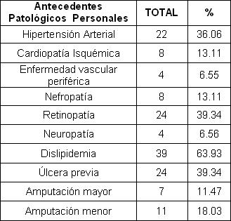 pie_diabetico_anciano/antecedentes_patologicos_personales