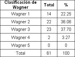 pie_diabetico_anciano/clasificacion_wagner_pacientes